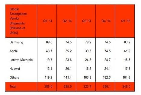 Marché des smartphones : Samsung reprend la place de leader à ... - 01net | Commerce connecté, E-Commerce & vente en ligne, stratégie de commerce multi-canal et omni-canal | Scoop.it