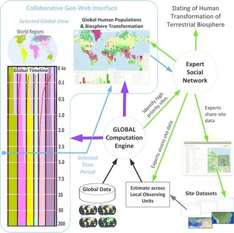 Dating the Anthropocene: Towards an empirical global history of human transformation of the terrestrial biosphere | Archaeobotany and Domestication | Scoop.it