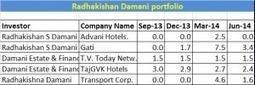 Radhakishan Damani Portfolio | India - Equity Investment | Scoop.it