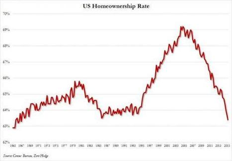 'Critical #Recession Sign: 'US Homeownership Drops To 48 Year Low; Median Asking Rent Soars To All Time High' [youll notice falling home ownership started 7yrs ago] | Zero Hedge | News You Can Use - NO PINKSLIME | Scoop.it