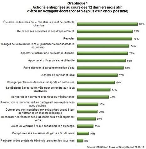 Démystifier la perception de certains consommateurs par rapport au tourisme vert | Tourisme vert | Scoop.it