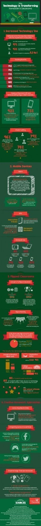 How Technology Transforms Classrooms Infographic | Escolar | Scoop.it