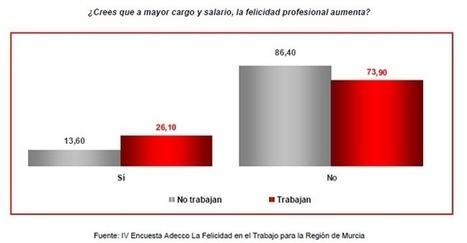 ¿A mayor cargo y salario, mayor felicidad laboral? No, para 3 de ... - MurciaEconomía.com | Multigestión | Scoop.it