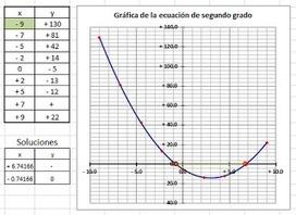 Matemáticas con Tecnología: Ecuación de segundo grado (cuadrática)   Mathematics learning   Scoop.it