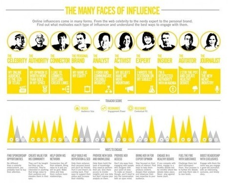 Types of influencers  (Many faces of influencers) | Social and digital network | Scoop.it