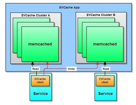 Netflix Announces EVCache: Distributed in-memory datastore for Cloud | CDN Breakthroughs | Scoop.it