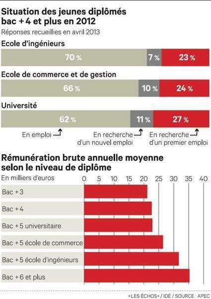 Emploi : l'insertion des jeunes diplômés est retombée au plus bas - Les Échos   L'insertion des diplomés en Informatique   Scoop.it