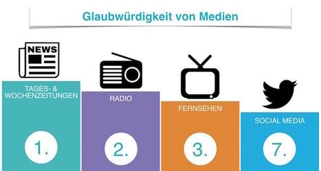 Meinungsforschung zeigt: Trotz digitalem Boom bleibt die Zeitung Österreichs beliebtestes Medium | MEDIACLUB | Scoop.it