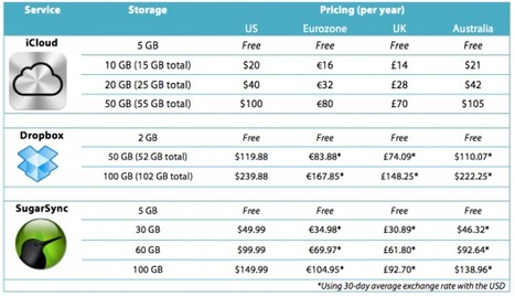 iCloud Pricing: How It Compares To Other Services | All Things Mac | Scoop.it