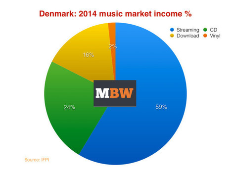 Denmark's recorded music industry grows 1.8% - Music Business Worldwide | Veille musique, industrie musicale | Scoop.it