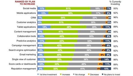 Le Digital représenterait 25% des budgets marketing   La Revue Webmarketing   Scoop.it