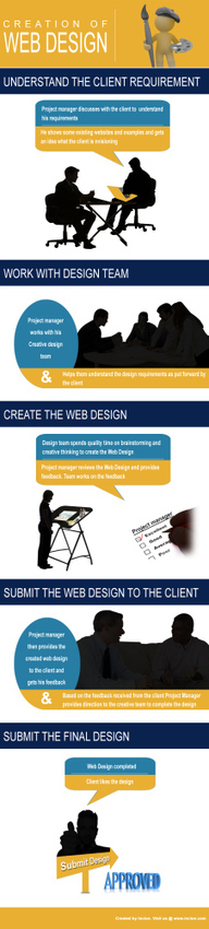 El proceso del diseño web #infografia #infographic #design | Diseño Web y Social Media | Scoop.it