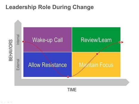 Role of Leaders in Change Management: Single Slide | Instructional Design repertoire | Scoop.it