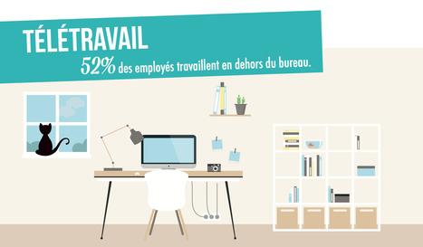 Infographie : comment imaginez-vous les bureaux du futur ?   Emploi et Management   Scoop.it
