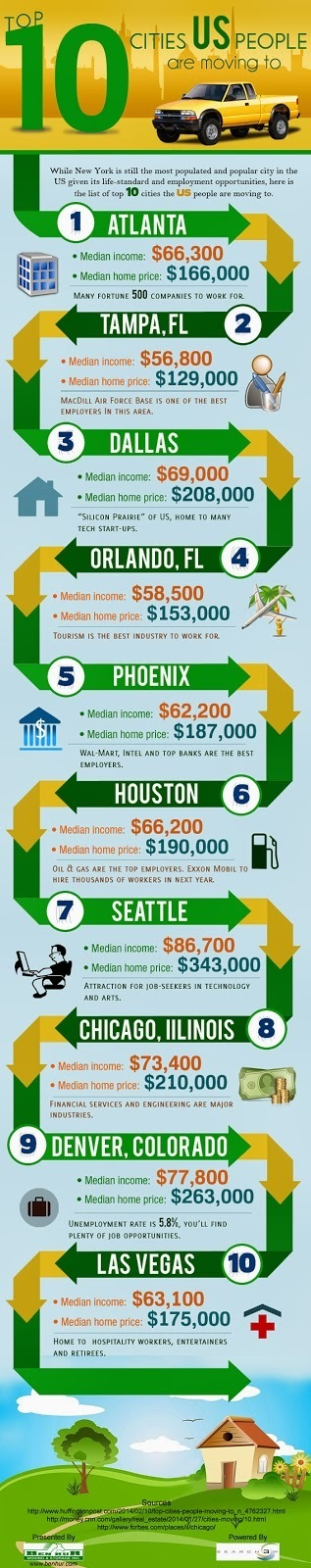 Top 10 Cities US People are Moving t | benhur mover | Scoop.it