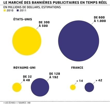 Les médias français misent sur la pub en ligne aux enchères   Media&More   Scoop.it