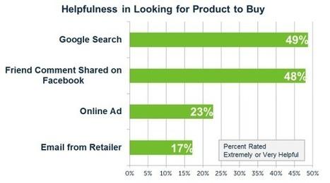 Shopping online: i commenti su Facebook aiutano le vendite @RiccardoE | BlogItaList | Scoop.it
