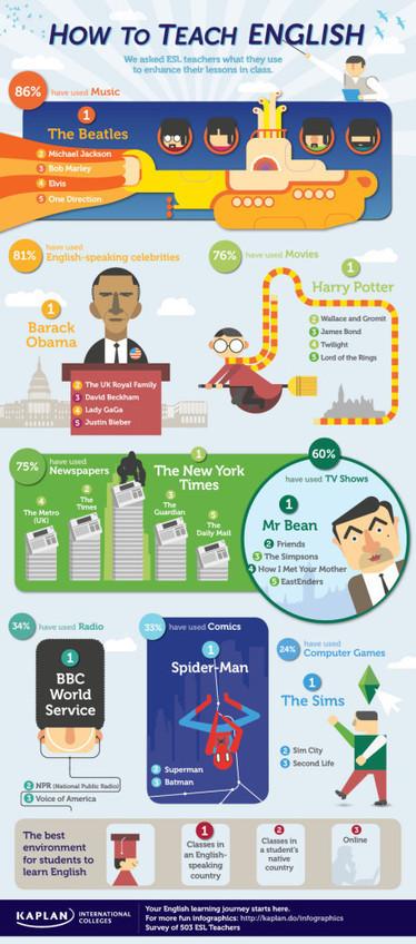 Cómo enseñar inglés #infografia #infographic #education | Bilingüismo | Scoop.it