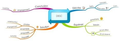 Communiquer de façon assertive free mind map download | Entrainement, escalade et performance sportive | Scoop.it