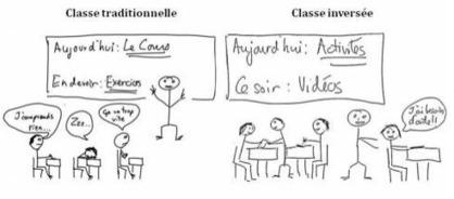 Classe inversée, changer de côté | Nouvelles des TICE | Scoop.it