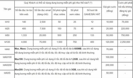 Đăng ký dịch vụ 3G mạng Vinaphone | Dịch Vụ Mobifone | Scoop.it
