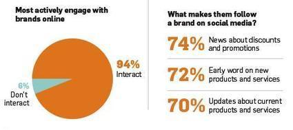 New Research Shows How Women Interact with Brands Online [Infographic] | Consumer Empowered Marketing | Scoop.it