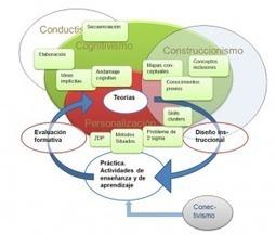 El diseño instruccional de los MOOCs y el de los nuevos cursos abiertos personalizados (I)   RED   Modelos Educativos   Scoop.it