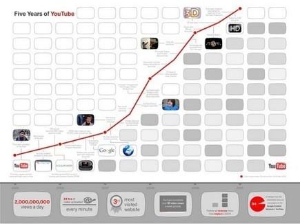 Cinco años de YouTube | Conocimiento libre y abierto- Humano Digital | Scoop.it