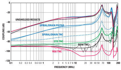 Simulating Crosstalk and EMI in Cables | 2013-03-15 | Microwave Journal | Electromagnetic Compatibility | Scoop.it