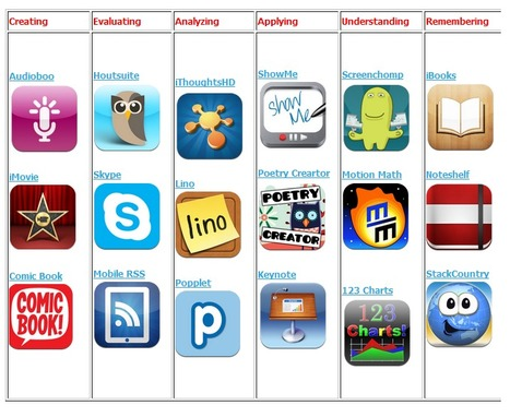 New Version of Blooms Taxonomy for iPad ~ Educational Technology and Mobile Learning | Principal ideas | Scoop.it