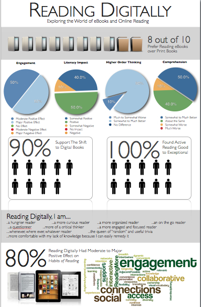 Reading Digitally Infographic | Infographics in Education | Scoop.it