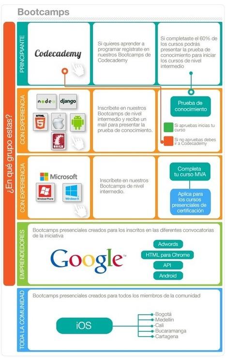 AppsCo | Creación y gestión de Aplicaciones Web & Móvil | Scoop.it