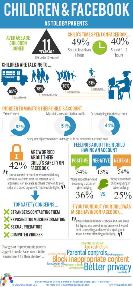 Children & Facebook, As Told By Parents (infographic) | facebook on bukstr.com | Scoop.it
