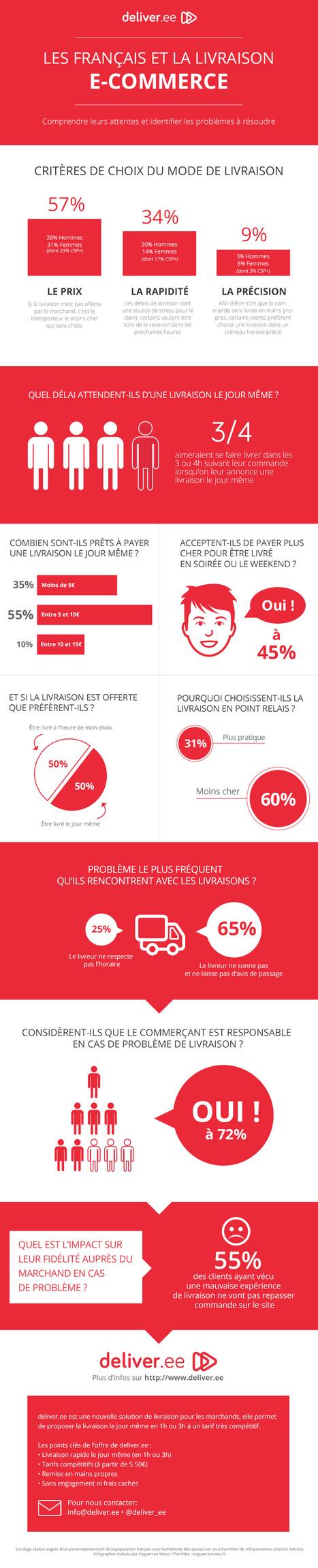 Les Français et la livraison E-commerce | News et tendances e.tourisme | Scoop.it