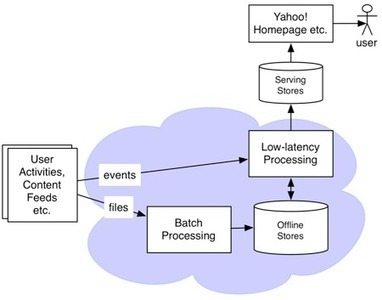 Storm and Hadoop: Convergence of Big-Data and Low-Latency Processing · YDN Blog | EEDSP | Scoop.it