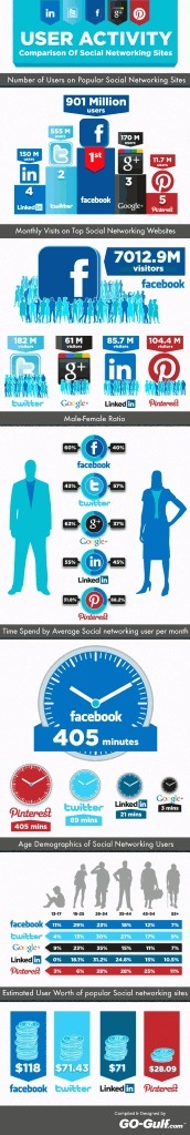 La comparativa final entre Facebook, Twitter, Google+, Linkedin y Pinterest [Infografía] | Redes sociales - Educación | Scoop.it