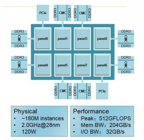 Phytium Mars is an Upcoming 64 Core ARMv8 Processor for Servers | Embedded Systems News | Scoop.it