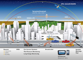 Voiture communicante: La voiture connectée du futur vue par Continental et Cisco | Innovations urbaines | Scoop.it