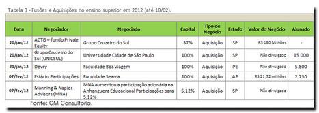 Fusões e aquisições 2012, por CM Consultoria | Natalia acaba de pendurar a nova placa do natybal! | Scoop.it