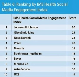 Johnson and Johnson Out Ranks All Other Pharma Companies in Social Media Engagement, According to IMS | Pharma marketing | Scoop.it