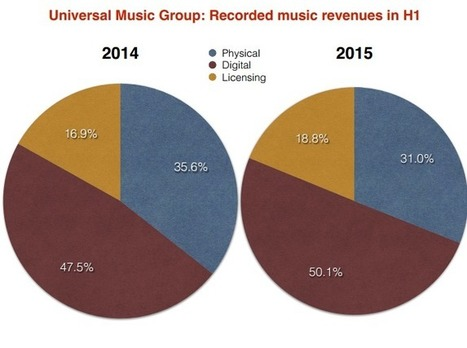 Universal hits historic digital tipping point as streaming jumps 34% - Music Business Worldwide | Infos sur le milieu musical international | Scoop.it
