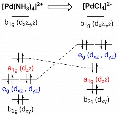Transition Metal d-Orbital Splitting Diagrams: An Updated Educational Resource | Chemed | Chemistry Education | Scoop.it