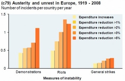 On Austerity, Unrest, And Quantifying Chaos | ZeroHedge | Commodities, Resource and Freedom | Scoop.it