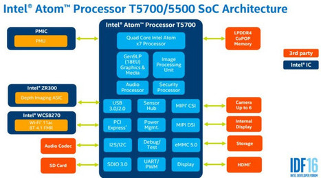 Intel Atom T5500 & T5700 Processors Architecture and (Estimated) Benchmarks | Embedded Systems News | Scoop.it