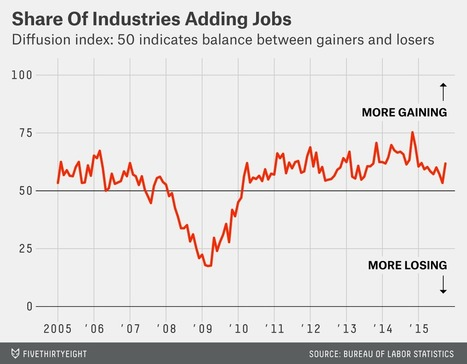 The Jobs Report Is Even Better Than It Looks | Making Sense of the Economics | Scoop.it