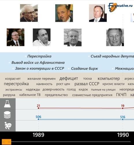 25 лет: самые главные события российского бизнеса | World of #SEO, #SMM, #ContentMarketing, #DigitalMarketing | Scoop.it