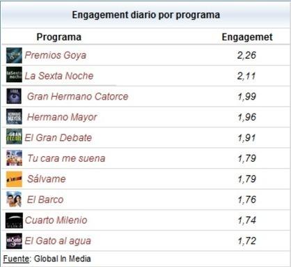 Globalinmedia presenta el impacto social de la Televisión en el mes de Febrero | Televisión Social y transmedia | Scoop.it