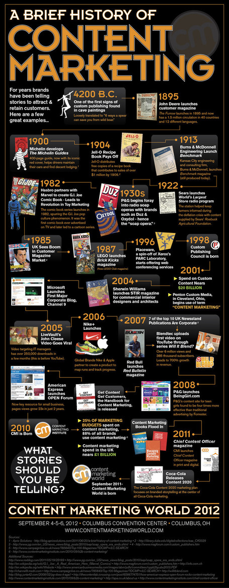 The History of Content Marketing [Infographic] - Corporate Storytelling is Not New | Just Story It | Scoop.it