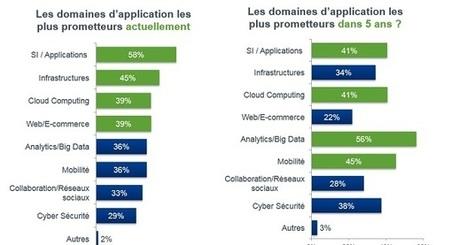 Le logiciel libre, une réponse à la transformation numérique ? | Orangeade | Scoop.it