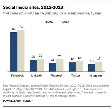 The Death and Burial of Facebook, In Two Charts | Social Media | Scoop.it